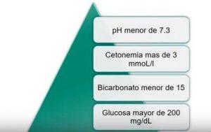 cetoacidosis diabetica tratamiento fisiopatologia