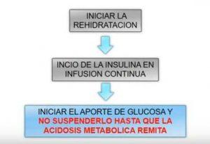 cetoacidosis diabetica tratamiento de urgencia