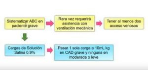 cetoacidosis diabetica tratamiento cuidados de enfermeria